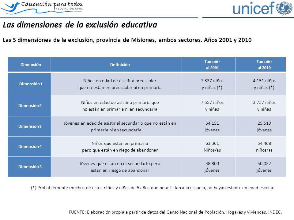 DimensiónDefinición Tamaño al 2001 Tamaño al 2010 Dimensión 1 Niños en edad de asistir a preescolar que no están en preescolar ni en primaria 7.337 ni