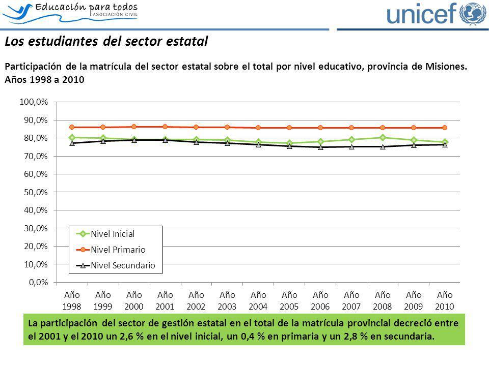 Los estudiantes del sector estatal Participación de la matrícula del sector estatal sobre el total por nivel educativo, provincia de Misiones. Años 19