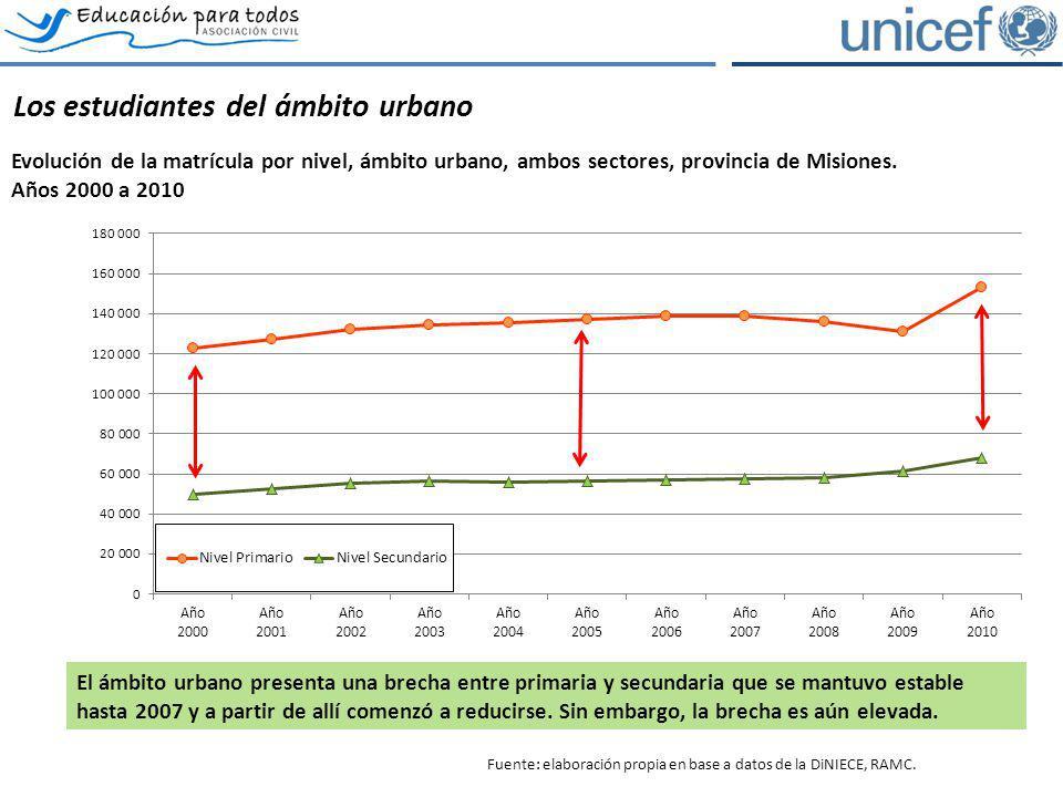Los estudiantes del ámbito urbano Evolución de la matrícula por nivel, ámbito urbano, ambos sectores, provincia de Misiones. Años 2000 a 2010 El ámbit