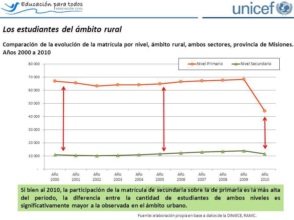 Los estudiantes del ámbito rural Comparación de la evolución de la matrícula por nivel, ámbito rural, ambos sectores, provincia de Misiones. Años 2000