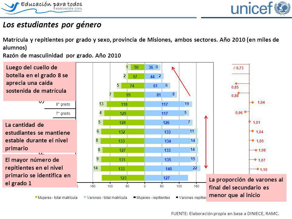Los estudiantes por género Matrícula y repitientes por grado y sexo, provincia de Misiones, ambos sectores. Año 2010 (en miles de alumnos) Razón de ma