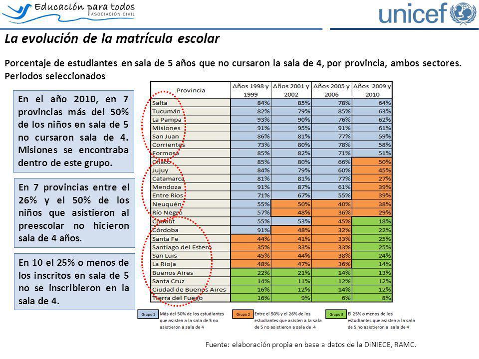 La evolución de la matrícula escolar Porcentaje de estudiantes en sala de 5 años que no cursaron la sala de 4, por provincia, ambos sectores. Periodos
