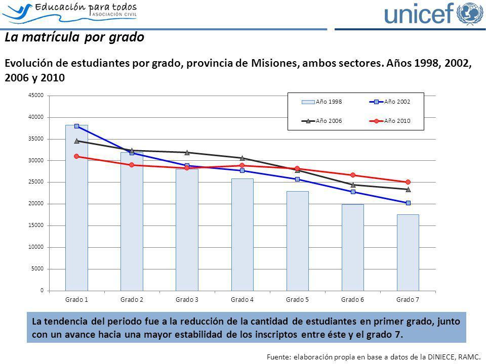 La matrícula por grado Evolución de estudiantes por grado, provincia de Misiones, ambos sectores. Años 1998, 2002, 2006 y 2010 Fuente: elaboración pro