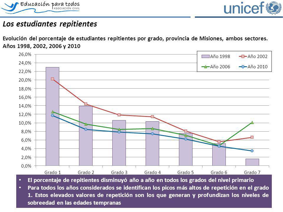 Los estudiantes repitientes Evolución del porcentaje de estudiantes repitientes por grado, provincia de Misiones, ambos sectores. Años 1998, 2002, 200