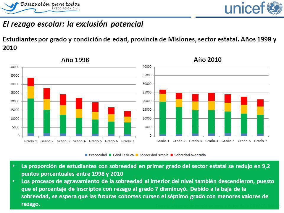 El rezago escolar: la exclusión potencial Estudiantes por grado y condición de edad, provincia de Misiones, sector estatal. Años 1998 y 2010 Fuente: e