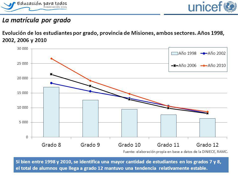 La matrícula por grado Evolución de los estudiantes por grado, provincia de Misiones, ambos sectores. Años 1998, 2002, 2006 y 2010 Fuente: elaboración