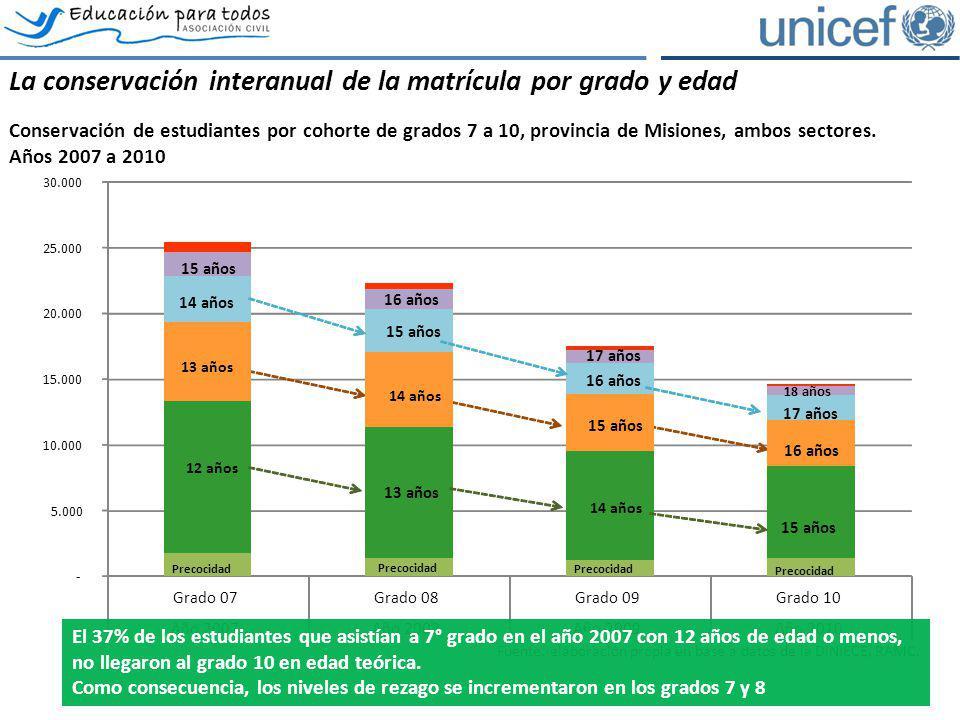 La conservación interanual de la matrícula por grado y edad Conservación de estudiantes por cohorte de grados 7 a 10, provincia de Misiones, ambos sec