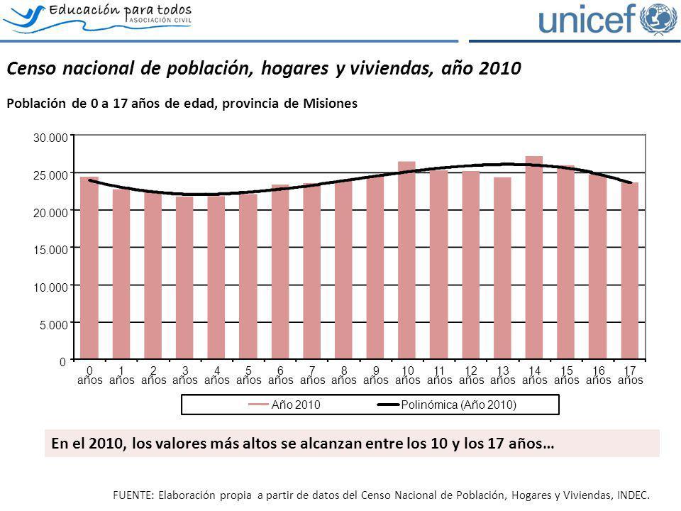 Censo nacional de población, hogares y viviendas, año 2010 Población de 0 a 17 años de edad, provincia de Misiones FUENTE: Elaboración propia a partir