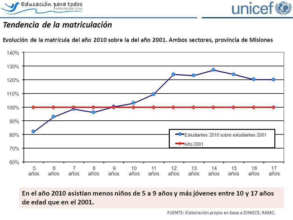 Tendencia de la matriculación Evolución de la matrícula del año 2010 sobre la del año 2001. Ambos sectores, provincia de Misiones FUENTE: Elaboración