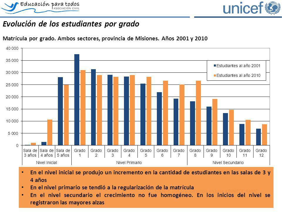 Evolución de los estudiantes por grado Matrícula por grado. Ambos sectores, provincia de Misiones. Años 2001 y 2010 FUENTE: Elaboración propia en base