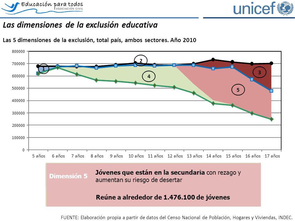 Las dimensiones de la exclusión educativa Las 5 dimensiones de la exclusión, total país, ambos sectores. Año 2010 0 100000 200000 300000 400000 500000