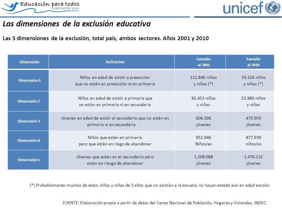 DimensiónDefinición Tamaño al 2001 Tamaño al 2010 Dimensión 1 Niños en edad de asistir a preescolar que no están en preescolar ni en primaria 112.840
