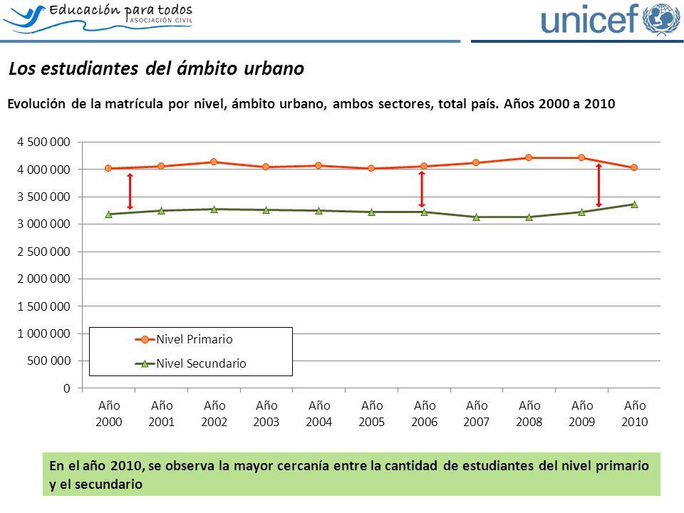 Los estudiantes del ámbito urbano Evolución de la matrícula por nivel, ámbito urbano, ambos sectores, total país. Años 2000 a 2010 En el año 2010, se