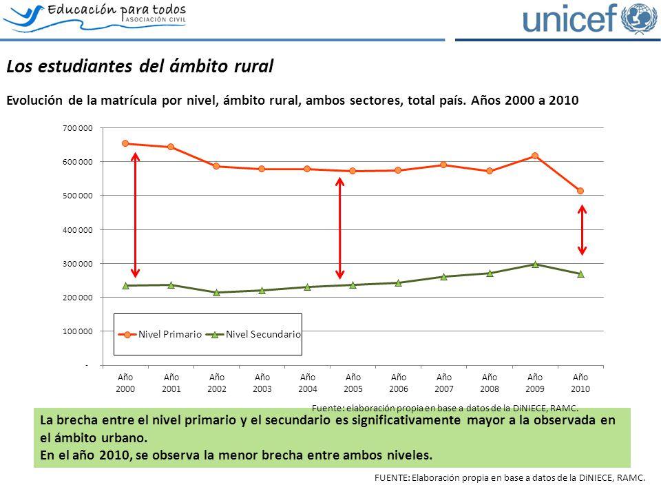 Los estudiantes del ámbito rural Evolución de la matrícula por nivel, ámbito rural, ambos sectores, total país. Años 2000 a 2010 La brecha entre el ni