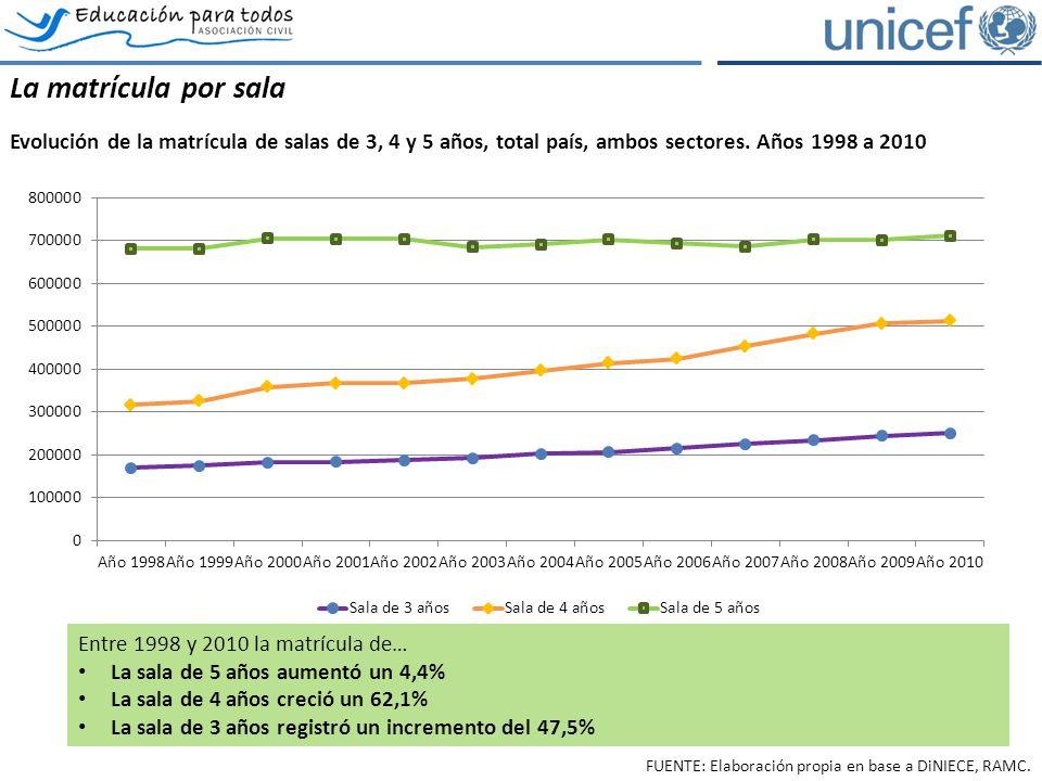 La matrícula por sala Evolución de la matrícula de salas de 3, 4 y 5 años, total país, ambos sectores. Años 1998 a 2010 Entre 1998 y 2010 la matrícula