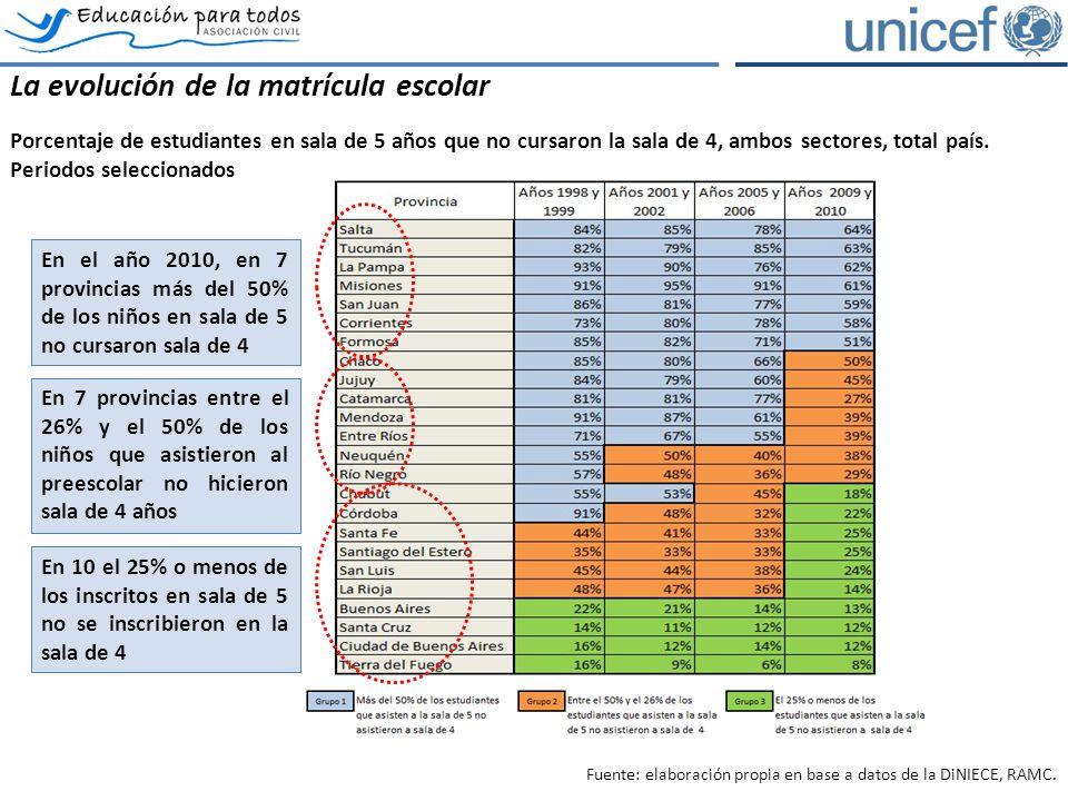 La evolución de la matrícula escolar Porcentaje de estudiantes en sala de 5 años que no cursaron la sala de 4, ambos sectores, total país.