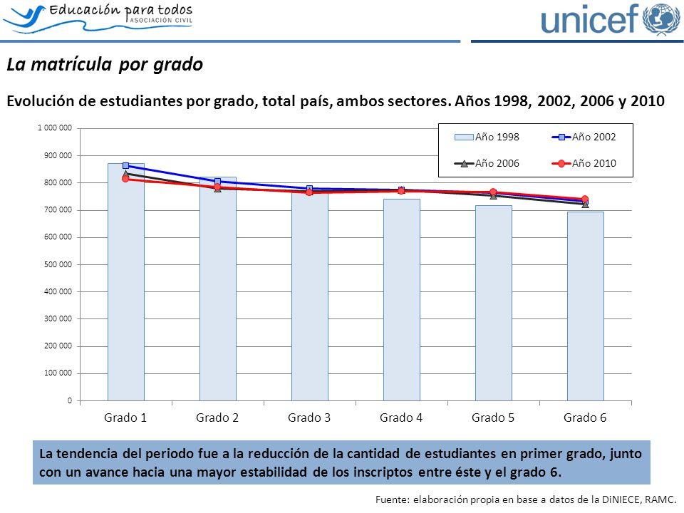 La matrícula por grado Evolución de estudiantes por grado, total país, ambos sectores. Años 1998, 2002, 2006 y 2010 Fuente: elaboración propia en base