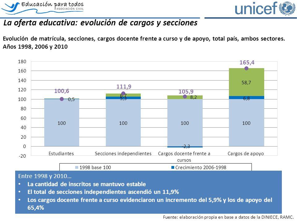 La oferta educativa: evolución de cargos y secciones Evolución de matrícula, secciones, cargos docente frente a curso y de apoyo, total país, ambos sectores.