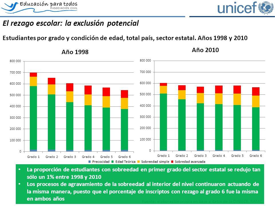 El rezago escolar: la exclusión potencial Estudiantes por grado y condición de edad, total país, sector estatal. Años 1998 y 2010 Fuente: elaboración