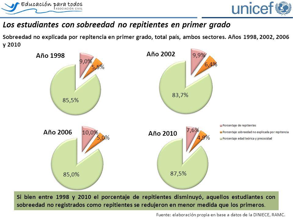 Los estudiantes con sobreedad no repitientes en primer grado Sobreedad no explicada por repitencia en primer grado, total país, ambos sectores. Años 1
