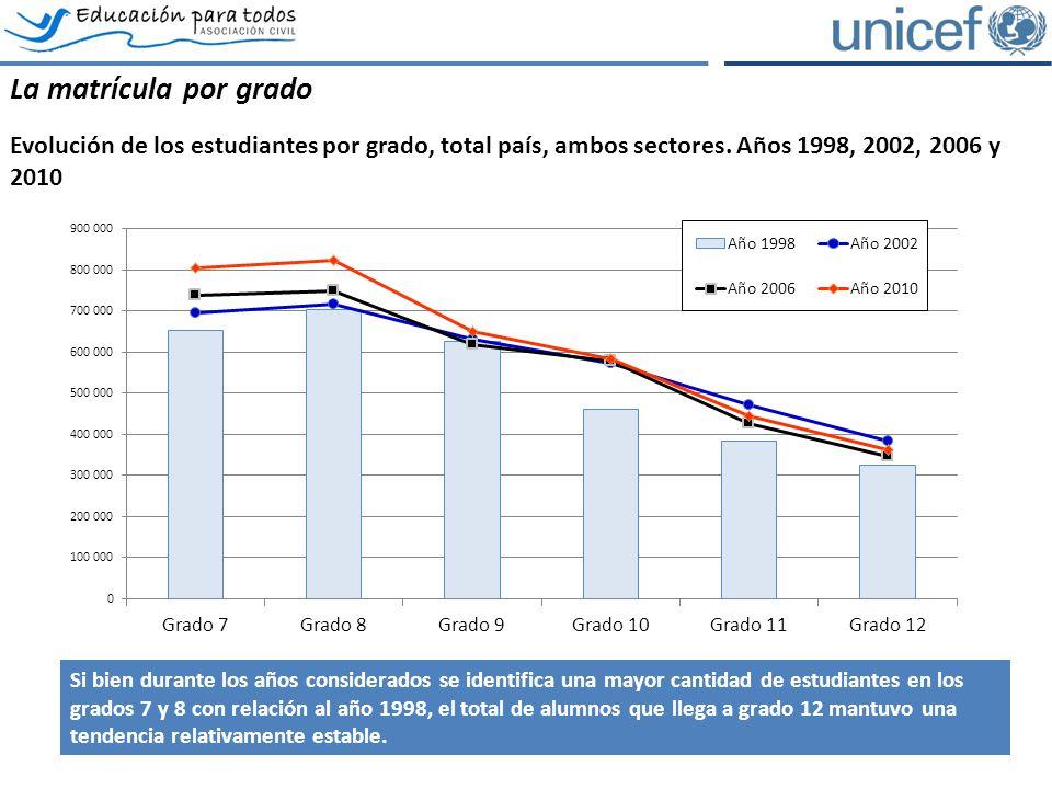 La matrícula por grado Evolución de los estudiantes por grado, total país, ambos sectores. Años 1998, 2002, 2006 y 2010 Fuente: elaboración propia en