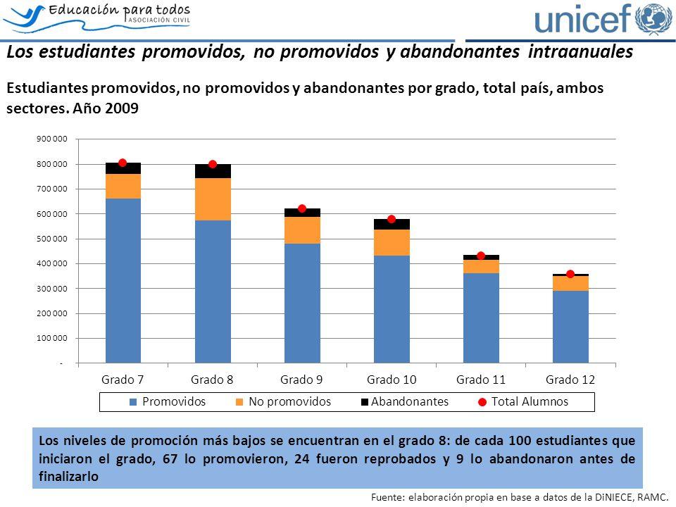 Los estudiantes promovidos, no promovidos y abandonantes intraanuales Estudiantes promovidos, no promovidos y abandonantes por grado, total país, ambos sectores.