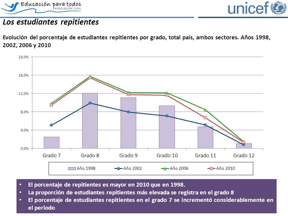 Los estudiantes repitientes Evolución del porcentaje de estudiantes repitientes por grado, total país, ambos sectores. Años 1998, 2002, 2006 y 2010 Fu