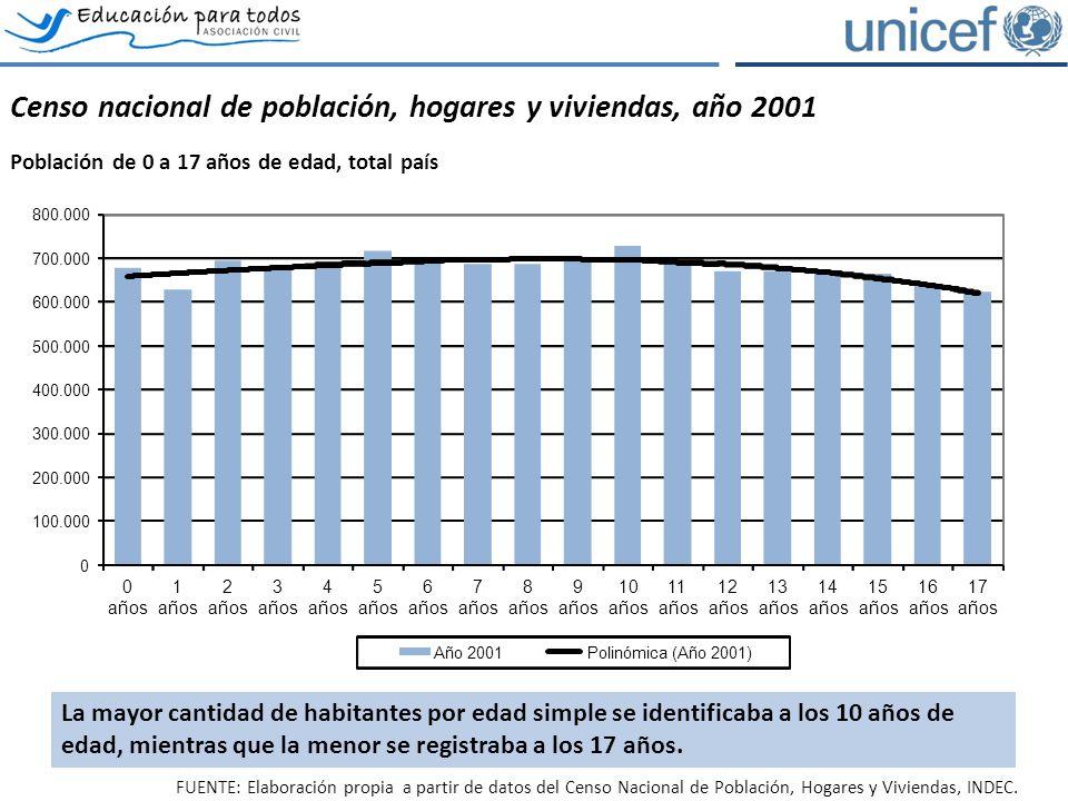 Censo nacional de población, hogares y viviendas, año 2001 Población de 0 a 17 años de edad, total país 0 100.000 200.000 300.000 400.000 500.000 600.