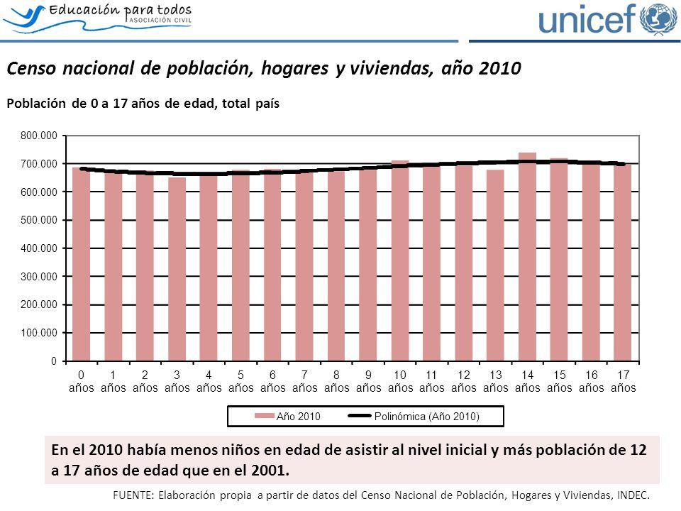 Censo nacional de población, hogares y viviendas, año 2010 Población de 0 a 17 años de edad, total país 0 100.000 200.000 300.000 400.000 500.000 600.