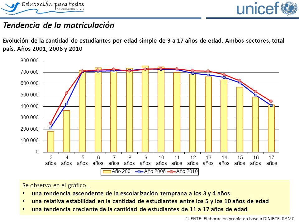 Tendencia de la matriculación Evolución de la cantidad de estudiantes por edad simple de 3 a 17 años de edad. Ambos sectores, total país. Años 2001, 2