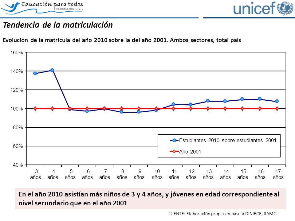 Tendencia de la matriculación Evolución de la matrícula del año 2010 sobre la del año 2001. Ambos sectores, total país FUENTE: Elaboración propia en b