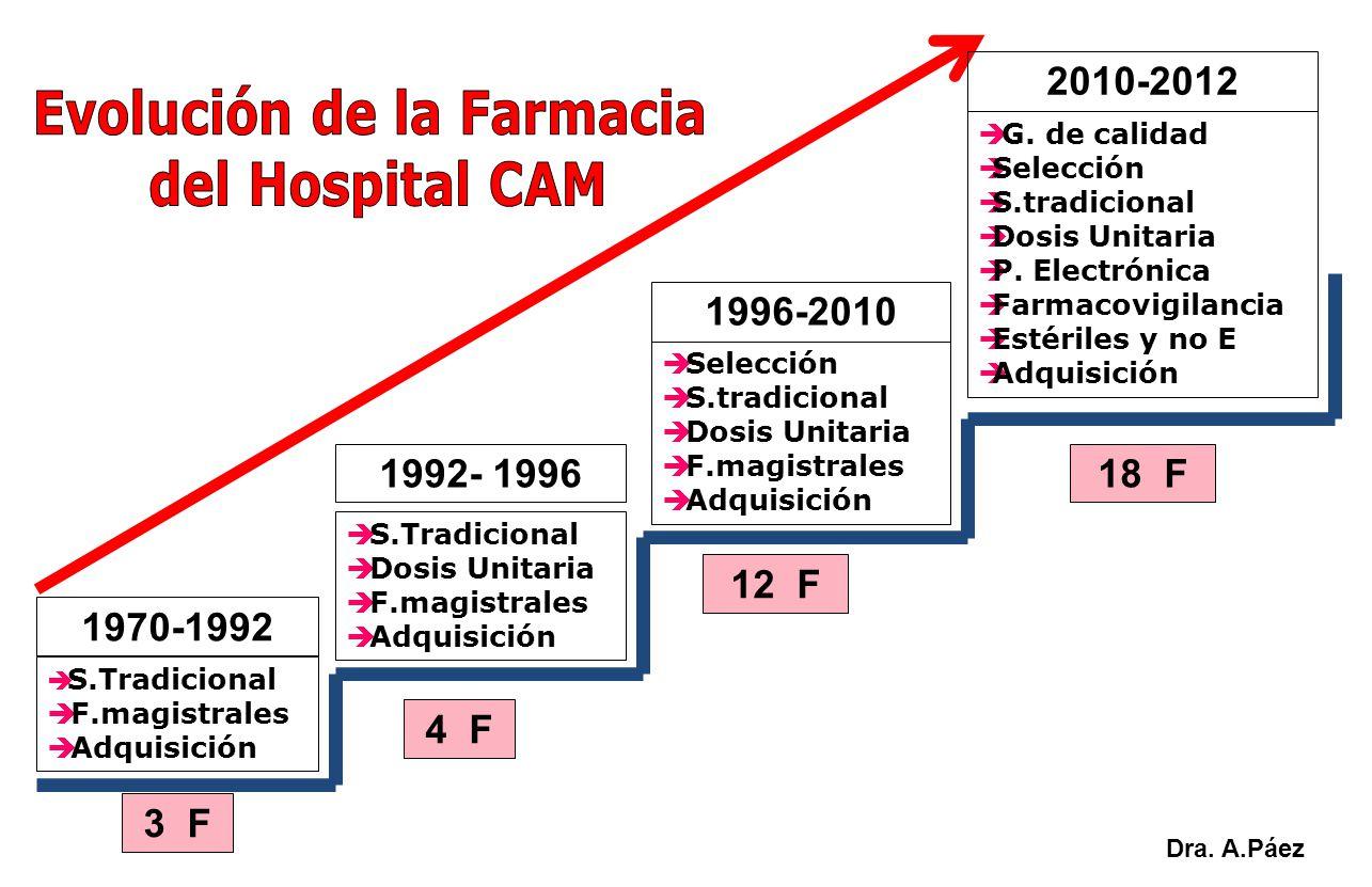 1970-1992 1992- 1996 1996-2010 S.Tradicional F.magistrales Adquisición S.Tradicional Dosis Unitaria F.magistrales Adquisición 4 F Selección S.tradicio