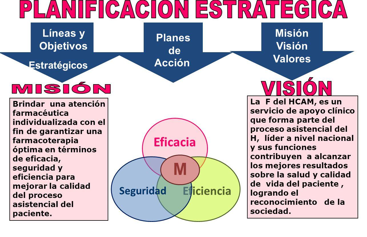 Estratégicos Líneas y Objetivos Misión Visión Valores Planes de Acción Brindar una atención farmacéutica individualizada con el fin de garantizar una
