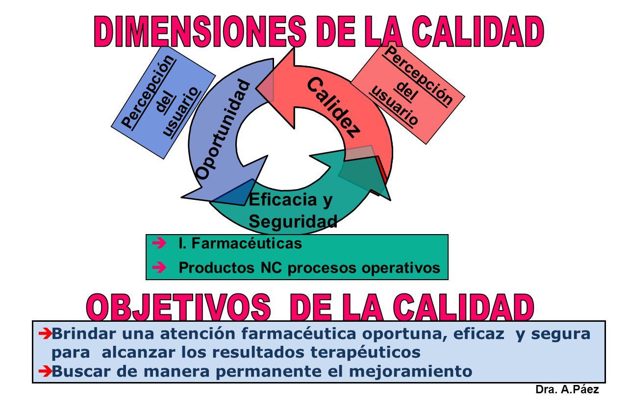 Oportunidad Eficacia y Seguridad Calidez Percepción del usuario Percepción del usuario I. Farmacéuticas Productos NC procesos operativos Brindar una a