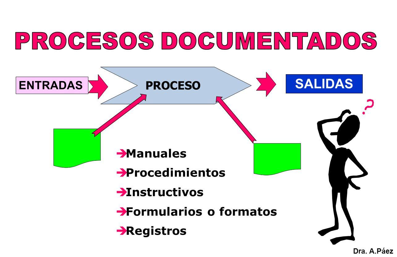 Manuales Procedimientos Instructivos Formularios o formatos Registros PROCESO SALIDAS ENTRADAS Dra. A.Páez