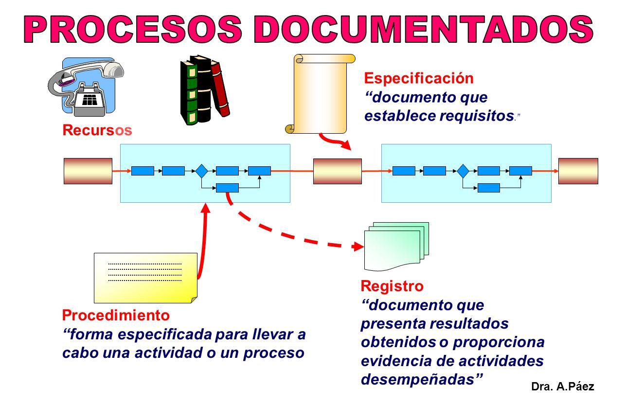 Procedimiento forma especificada para llevar a cabo una actividad o un proceso Especificación documento que establece requisitos. Recursos Registro do