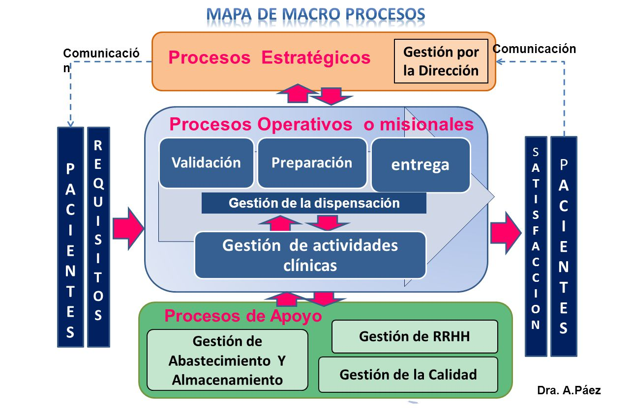 ValidaciónPreparació n entrega PACIENTESPACIENTES REQUISITOSREQUISITOS PACIENTESPACIENTES SATISFACCIONSATISFACCION Gestión de Abastecimiento Y Almacen