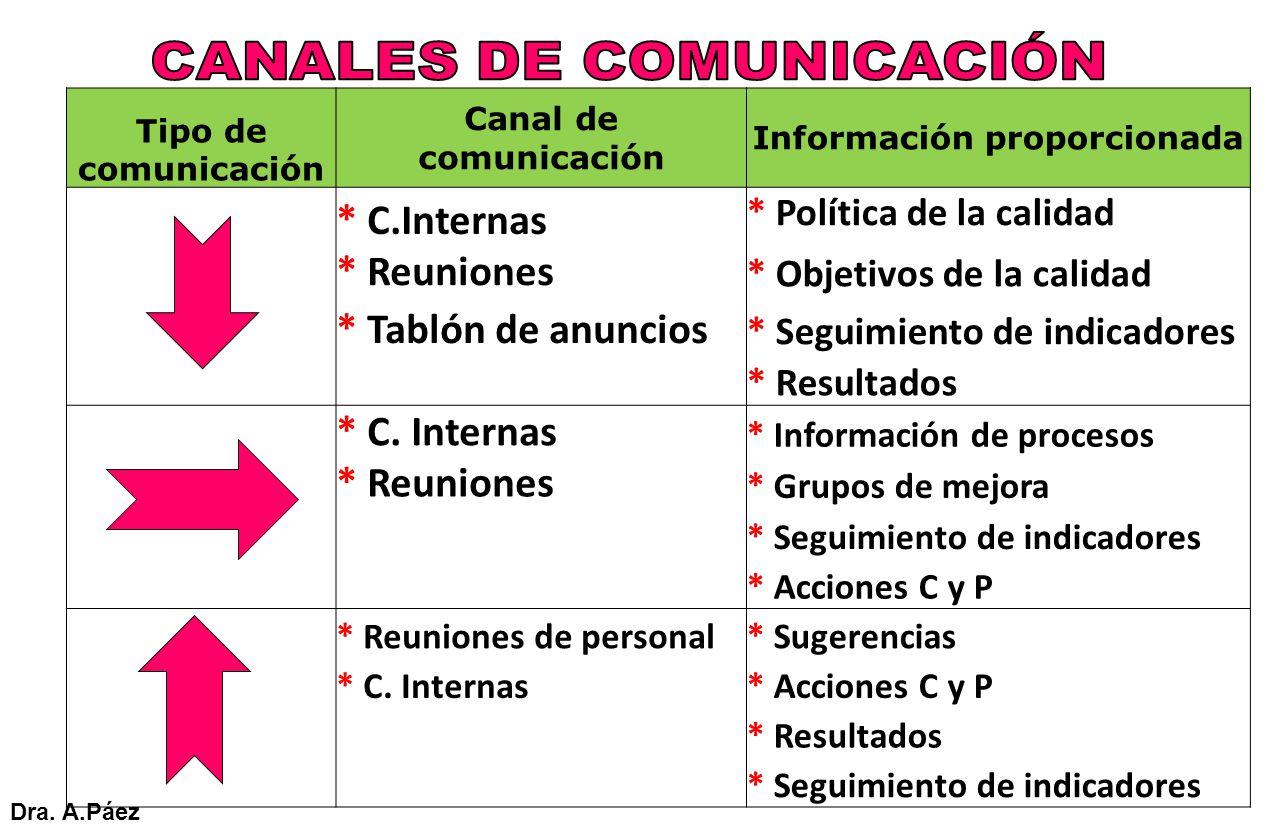 Tipo de comunicación Canal de comunicación Información proporcionada * C.Internas * Política de la calidad * Reuniones * Objetivos de la calidad * Tab