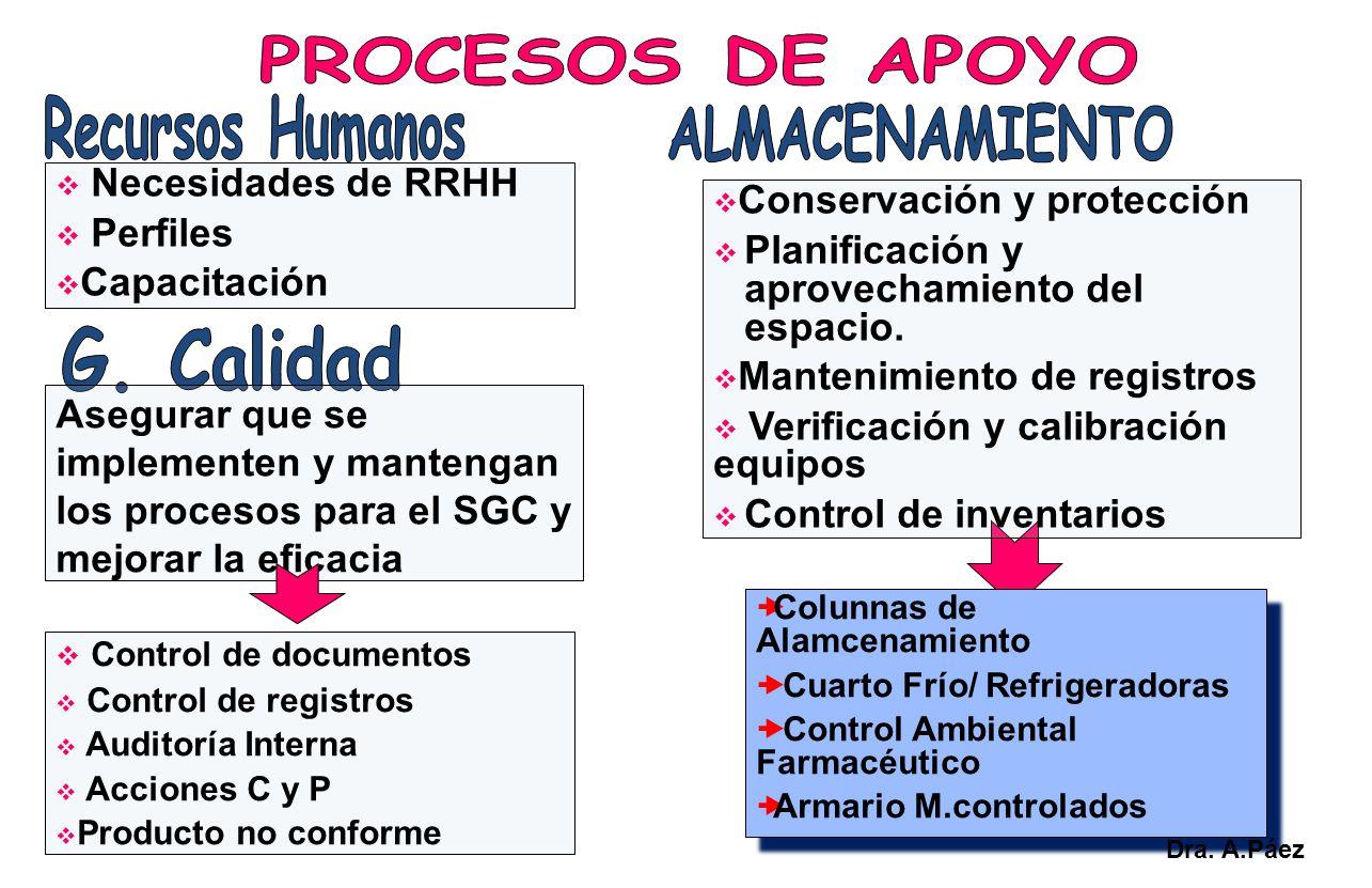 Necesidades de RRHH Perfiles Capacitación Colunnas de Alamcenamiento Cuarto Frío/ Refrigeradoras Control Ambiental Farmacéutico Armario M.controlados
