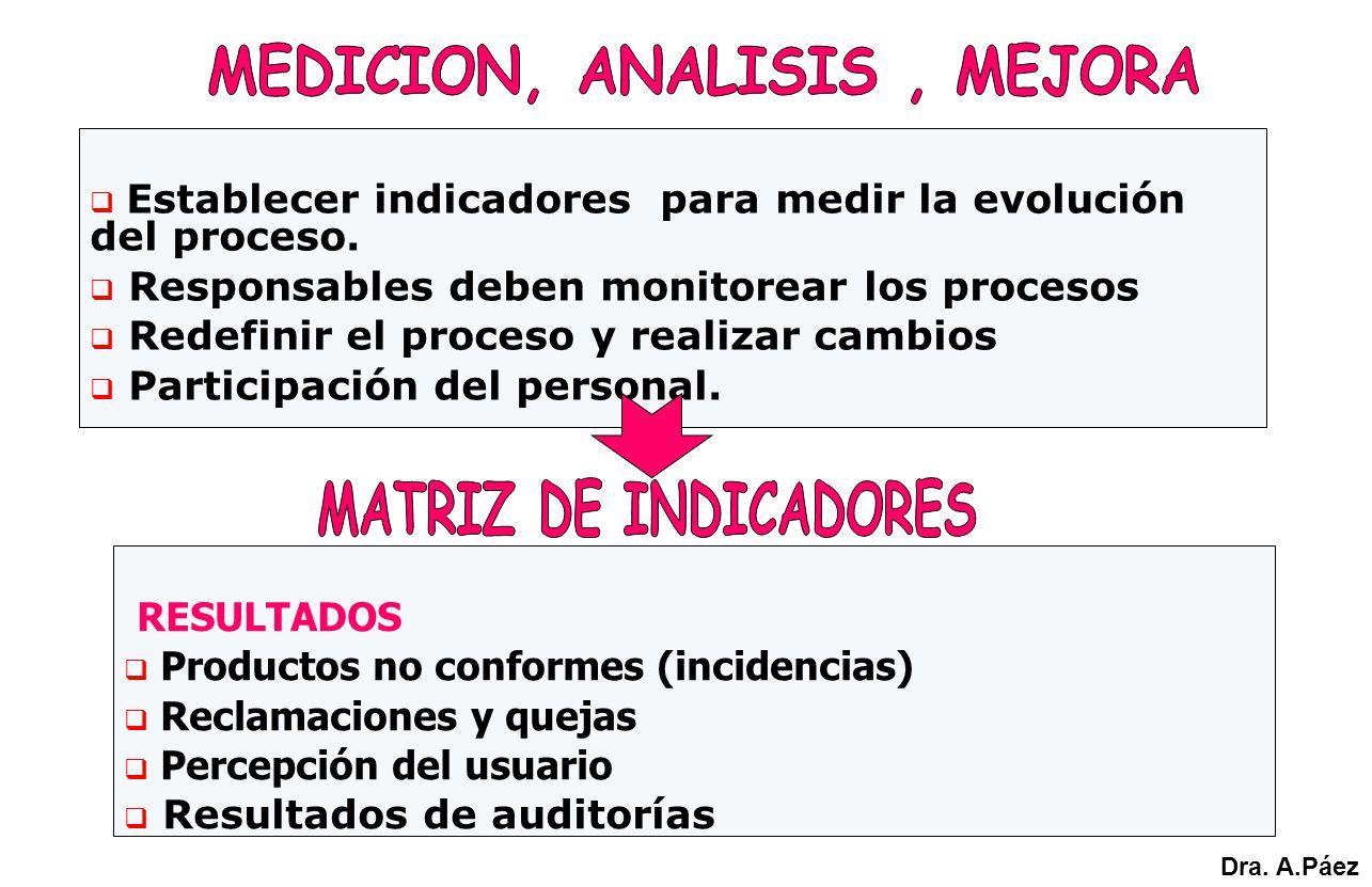 Establecer indicadores para medir la evolución del proceso. Responsables deben monitorear los procesos Redefinir el proceso y realizar cambios Partici