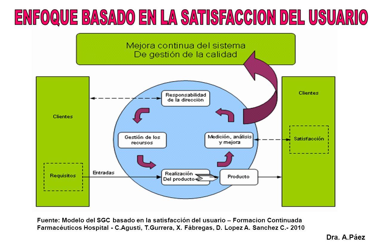 Fuente: Modelo del SGC basado en la satisfacción del usuario – Formacion Continuada Farmacéuticos Hospital - C.Agusti, T.Gurrera, X. Fàbregas, D. Lope