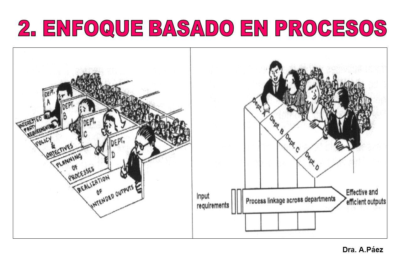 Manuales Procedimientos Instructivos Formularios o formatos Registros PROCESO SALIDAS ENTRADAS Dra.