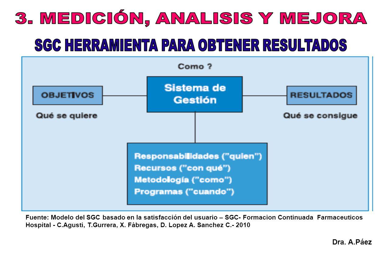 Fuente: Modelo del SGC basado en la satisfacción del usuario – SGC- Formacion Continuada Farmaceuticos Hospital - C.Agusti, T.Gurrera, X. Fàbregas, D.