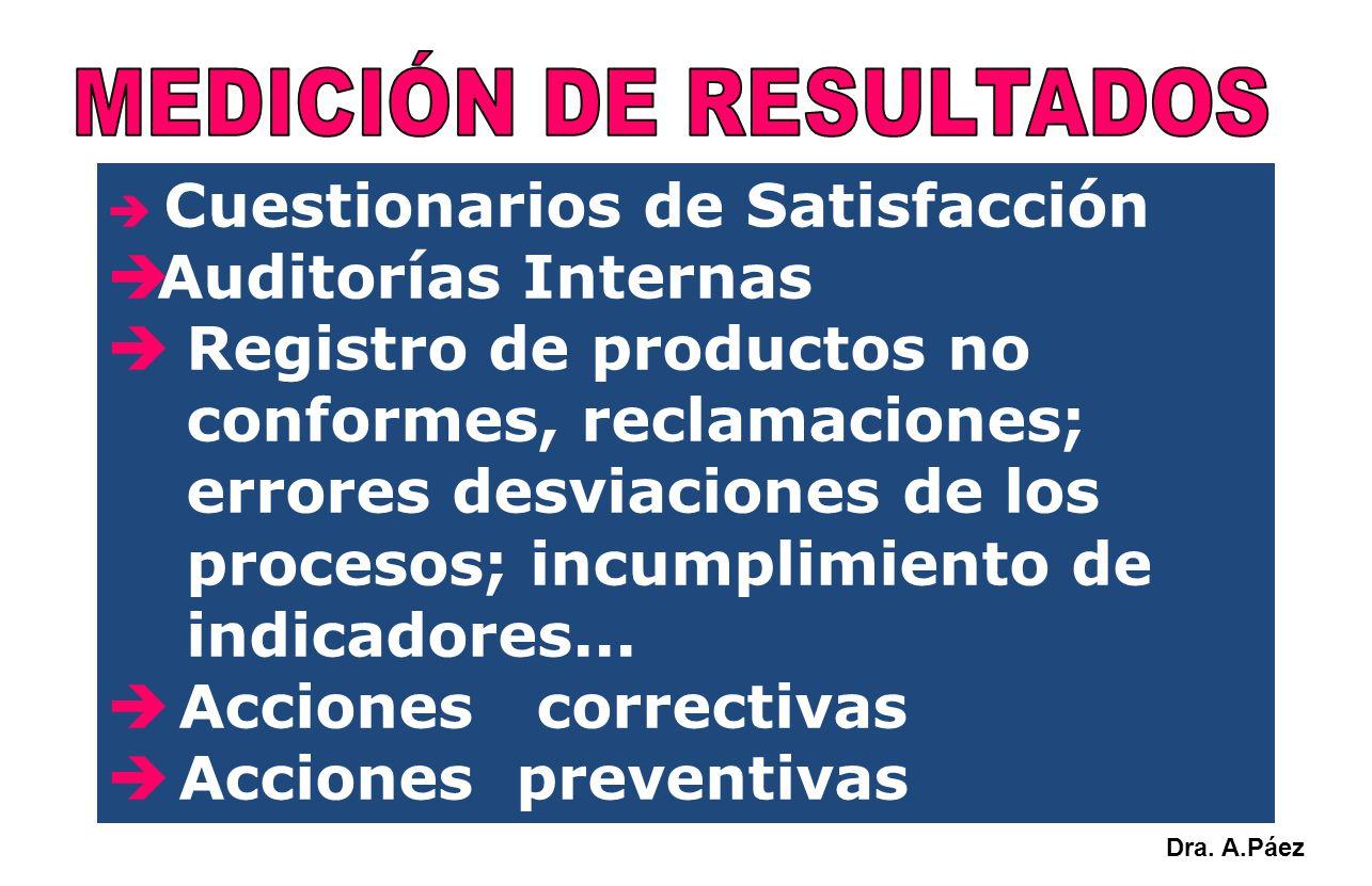 Cuestionarios de Satisfacción Auditorías Internas Registro de productos no conformes, reclamaciones; errores desviaciones de los procesos; incumplimie