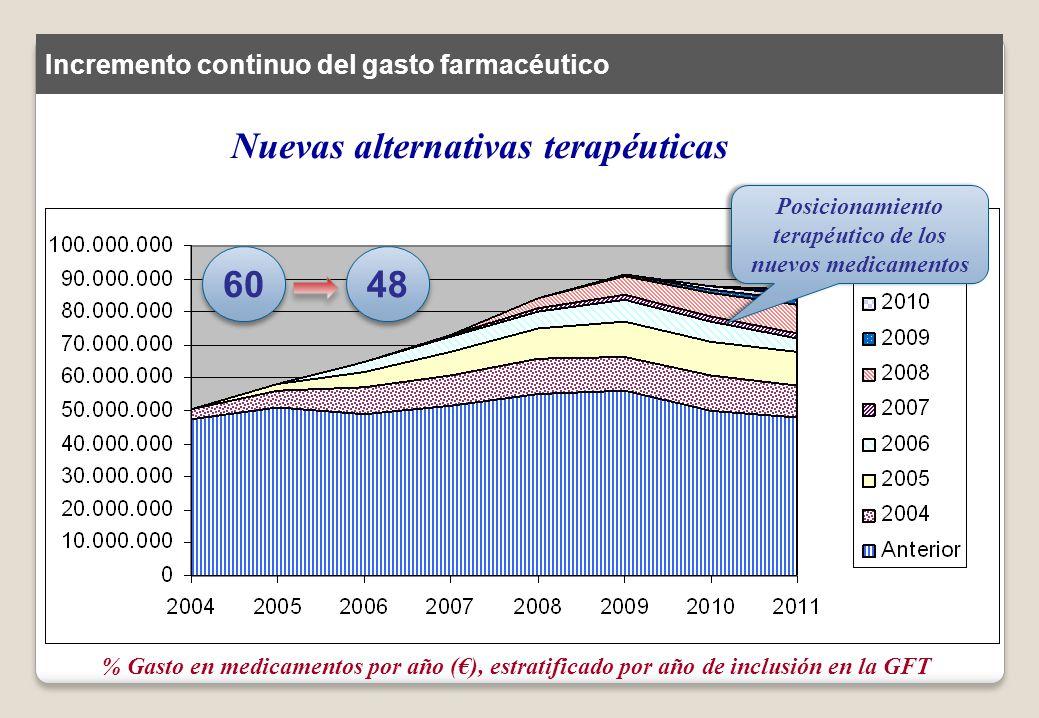 Nuevas alternativas terapéuticas % Gasto en medicamentos por año (), estratificado por año de inclusión en la GFT 40 60 Incremento continuo del gasto