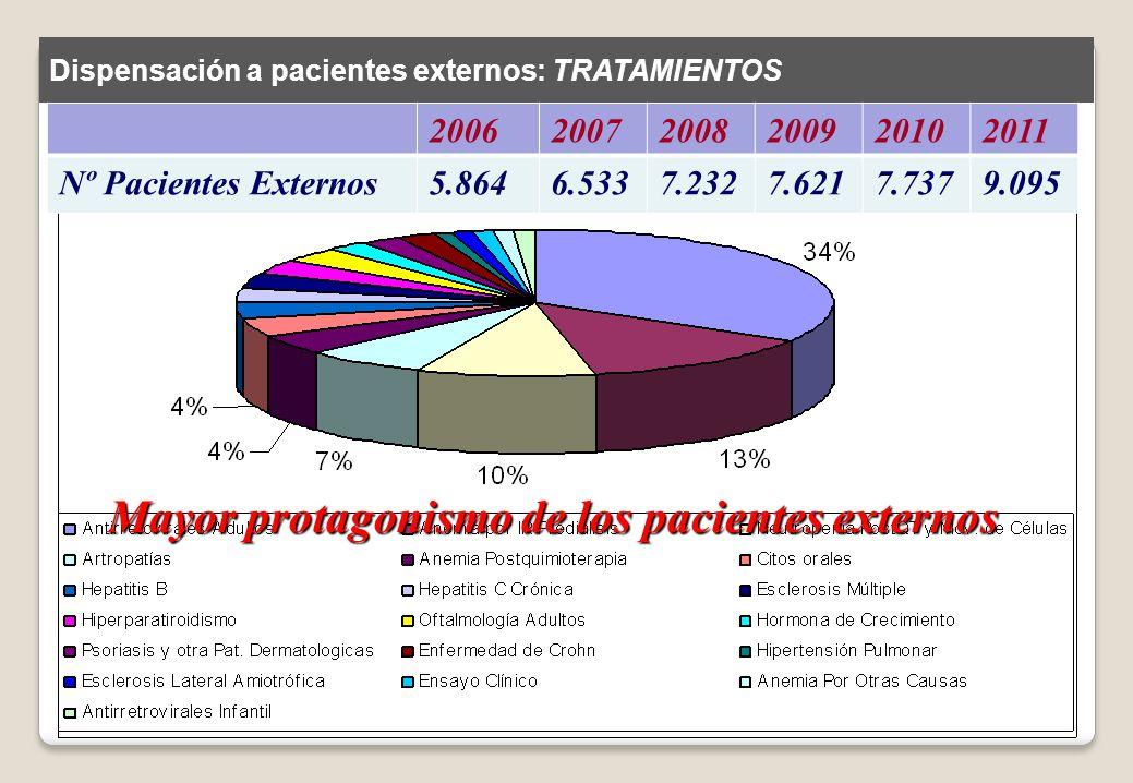 Dispensación a pacientes externos: TRATAMIENTOS 200620072008200920102011 Nº Pacientes Externos5.8646.5337.2327.6217.7379.095 Mayor protagonismo de los