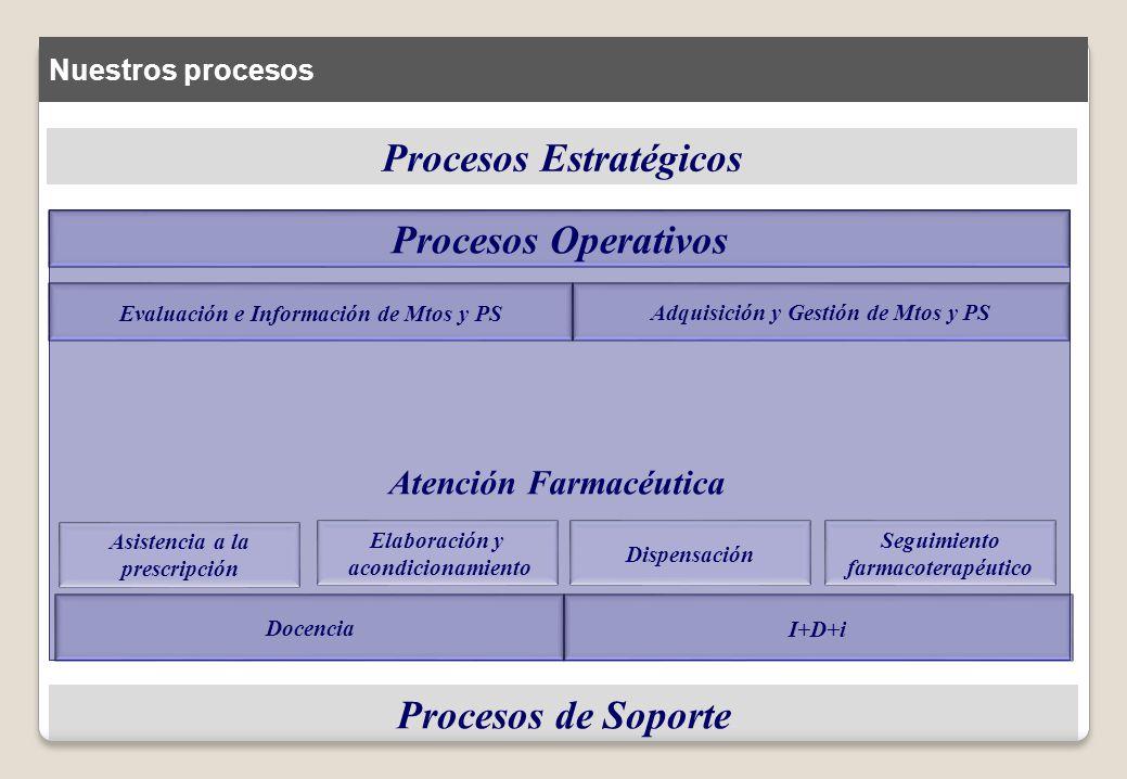 Procesos Estratégicos Procesos de Soporte Evaluación e Información de Mtos y PS Adquisición y Gestión de Mtos y PS Docencia I+D+i Atención Farmacéutic