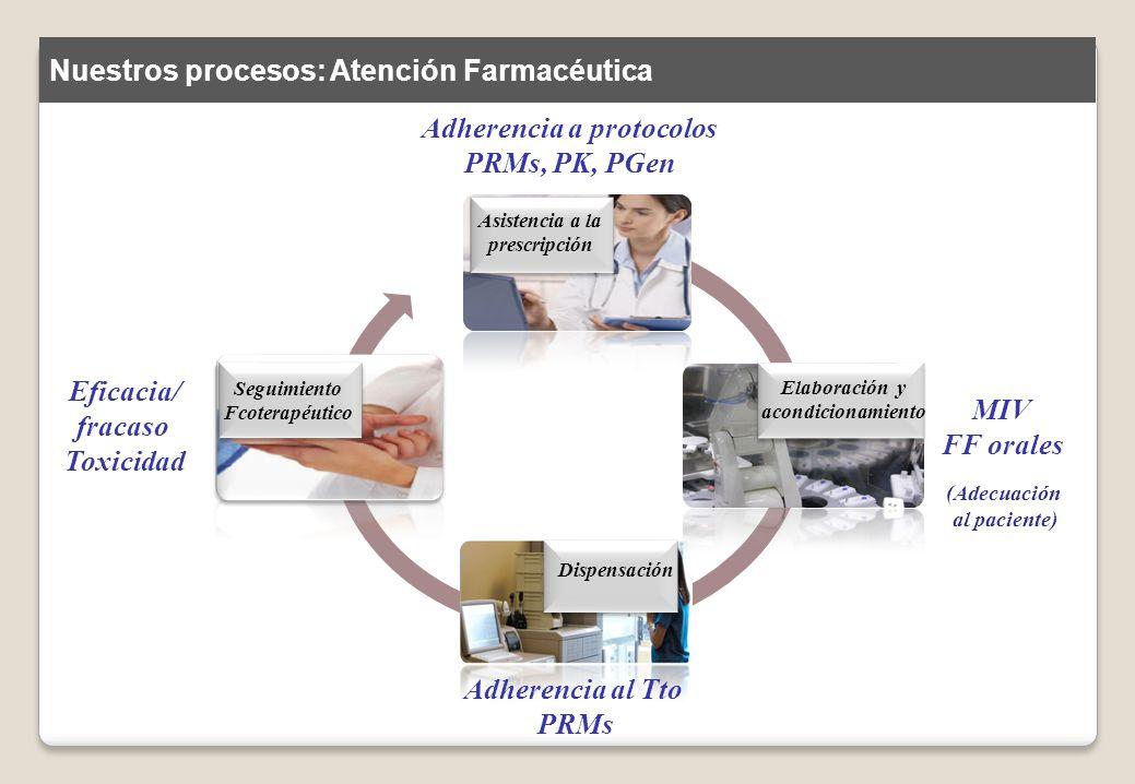 Dispensación Elaboración y acondicionamiento Asistencia a la prescripción Seguimiento Fcoterapéutico Adherencia a protocolos PRMs, PK, PGen Adherencia