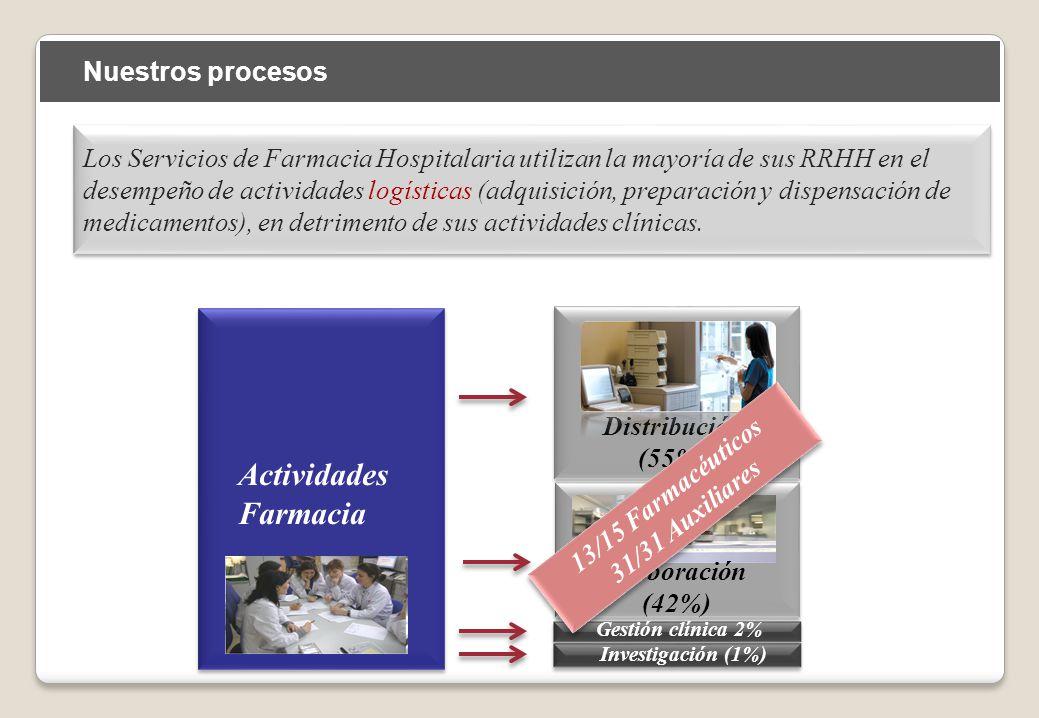 Actividades Farmacia Actividades Farmacia Distribución (55%) Gestión clínica 2% Investigación (1%) Los Servicios de Farmacia Hospitalaria utilizan la