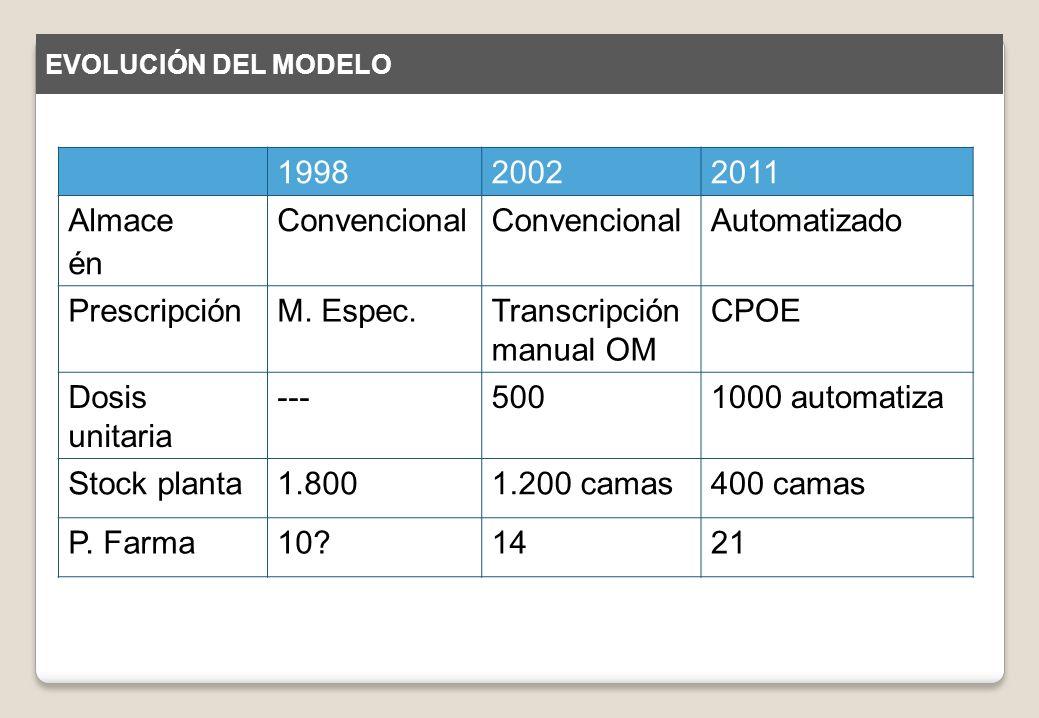 199820022011 Almace én Convencional Automatizado PrescripciónM. Espec.Transcripción manual OM CPOE Dosis unitaria ---5001000 automatiza Stock planta1.